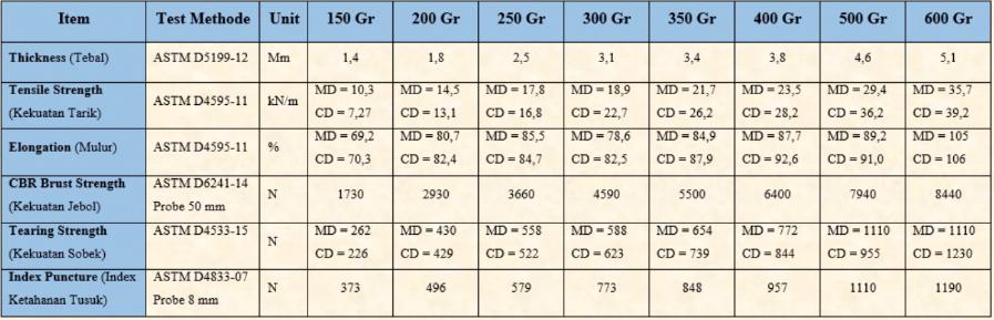 spesifikasi non woven contunuous filament LS